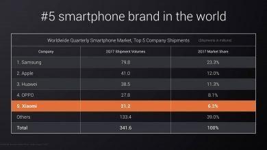 Photo of Xiaomi se coloca en 5º lugar en el Ranking Mundial de venta de smartphones.