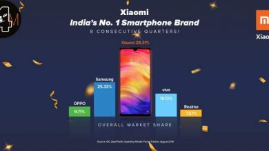 Photo of Xiaomi sigue siendo el líder de ventas de smartphones en la India