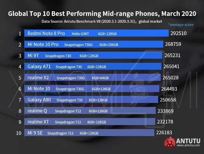 Xiaomi gama media Antutu