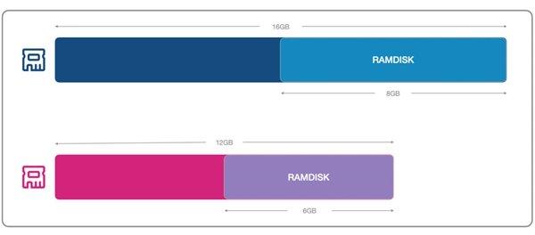 RAMDISK Xiaomi Mi 10 Ultra